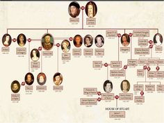 War of the Roses genealogy chart