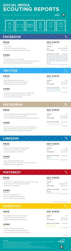 The Pros & Cons of Facebook, Twitter, Instagram & Other Social Networks [Infographic], via @HubSpot