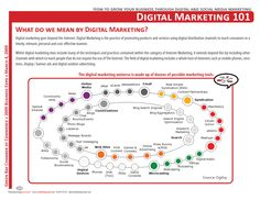 What Do We Mean By Digital Marketing