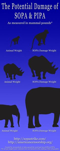 The Potential Damage SOPA & PIPA As Measured In Mammal Pounds [INFOGRAPHIC]