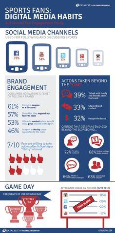 #Infografía sobre los hábitos utilizados en #socialmedia por los fans de #deportes #branding #redesociales