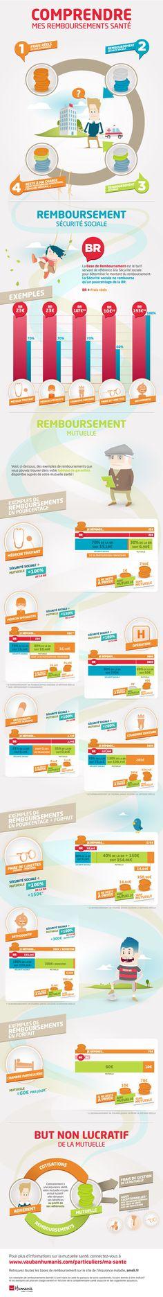Infographie Remboursement de santé