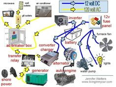 a37c9db0683d4c4474591f816b1705fc rv trailers camping trailers rv diagram solar wiring diagram camping, r v wiring, outdoors motorhome solar panel wiring diagram at pacquiaovsvargaslive.co