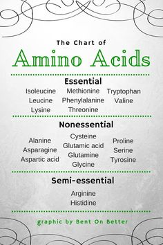 The Chart of Amino Acids. Essential, nonessential, and semi-essential. *NASM CPT info* & Good Behavior through Mandatory Biochemistry Notes, Biology Lessons, Human Anatomy And Physiology, Metabolic Diet, Organic Chemistry, Pharmacology, Study Notes, Health And Nutrition, Nutrition Guide