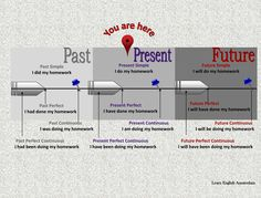 tenses timeline