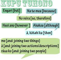 Loving these kupu tuhono! Maori Words, Maori Designs, Sentence Structure, Maori Art, Classroom Language, Teaching Aids, Learning Resources, Childhood Education, Child Development