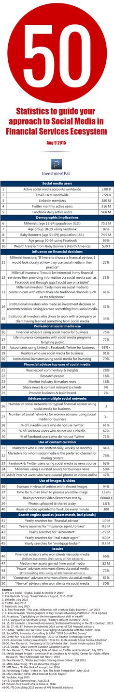 50 statistics to guide your approach to social media marketing in financial services ecosystem > http://blog.investmentpal.com/financial-social-media-statistics-2015