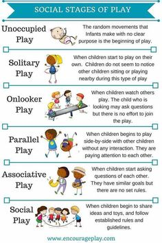 Parten, M: Social Stages of Play This image represents Play because it . Parten, M: Social Stages of Play This image represents Play because it explains the different types of play. Learning Tips, Learning Stories, Play Based Learning, Learning Through Play, Early Learning, Learning Quotes, Mobile Learning, Stages Of Play, Social Emotional Development