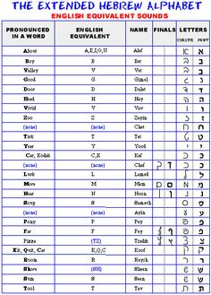 This Chart Makes It So Much Easier To Learn The Vowels  Lingual