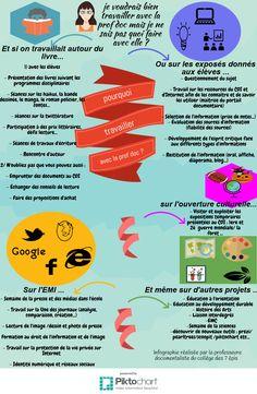 travailler avec la profdoc | Piktochart Infographic Editor