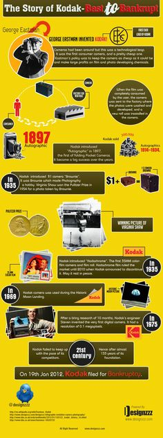 Infographics - The Story Of Kodak - Best To Bankrupt