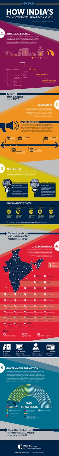 India is gearing up for the largest democratic exercise ever recorded—its 2014 parliamentary election. A new infographic explains what's at stake and how the system works. Gernal Knowledge, General Knowledge Facts, Knowledge Quotes, English Teaching Materials, Study Materials, Ias Study Material, Upsc Civil Services, Economics Lessons, Parliamentary Elections
