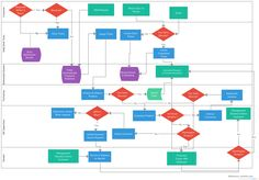 Process Flow Chart Template Image Result For Flowchart Entry Ticket  Flowchart  Pinterest .