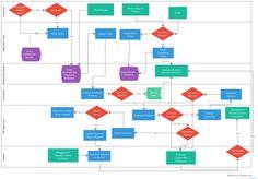 Swim Lane Diagram Project Management Diagram Value