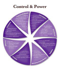 Am I Being Abused?  Important information from the Laurel Center.  Domestic Violence Power And Control Wheel