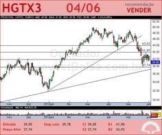 CIA HERING - HGTX3 - 04/06/2012 #HGTX3 #analises #bovespa