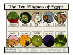 """Did you know that the ten plagues of Egypt were a direct attack on the Egyptians' gods? The plague of frogs attacked the frog-headed goddess, Hekt. Hers was one of the oldest fertility cults in Egypt but she could not control the fertility of those frogs!  """"Adonai also executed judgments on their gods."""" (Numbers 33:4)"""