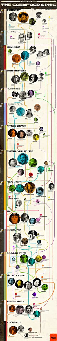 The Coenfographic, Coen Brothers infographic