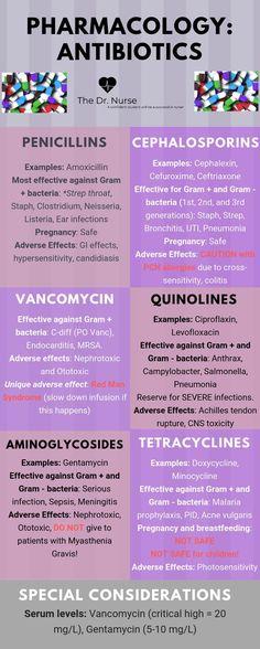 Pharmacology Antibiotics