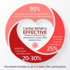 Research has proven that participants in cardiac rehab programs have 25% reduction in risk of recurrent heart attack.