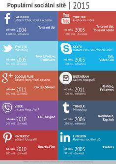 Infografika - Mapa sociální sítě.  #infographic #socialnetworks #marketing #online #facebook #twitter #pinterest #youtube #skype #googleplus #viber #linkedin #tumblr