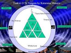 Related image Diagram, Chart, Models, Image, Google Search, Maori, Templates, Modeling, Fashion Models