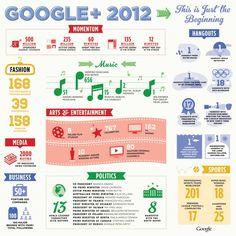 Todas as novidades do Google+ em 2012