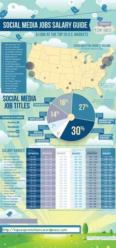 Social Media Jobs Salary Guide [INFOGRAPHIC] #socialmedia #guide