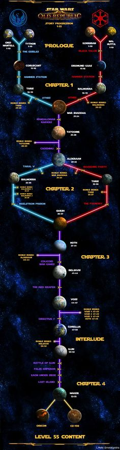 SWTOR Story Progression: Planets and Flashpoints by dreamingeisha.deviantart.com on @deviantART