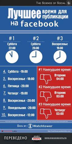 Инфографика | Facebook — лучшее время для публикации постов На этой инфографике…