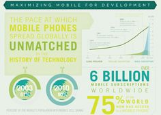 Infographic: Mobile Use in Developing Nations Skyrockets