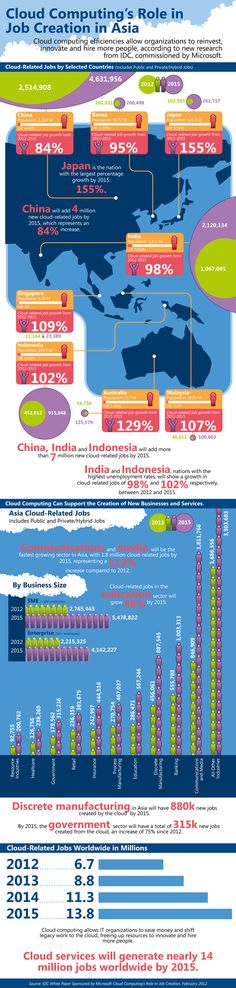 China, India and Indonesia will produce more than 7 million new cloud-related #jobs by 2015...