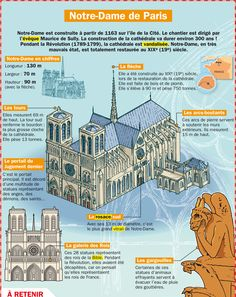 Educational infographic : Notre Dame de Paris before the 2019 fire. Ap French, French History, Learn French, Paris Travel, France Travel, Cultural Architecture, Architecture Diagrams, Architecture Portfolio, French Education
