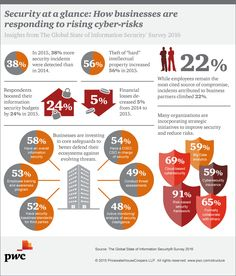 Security at a glance: How businesses are responding to rising cyber-risks