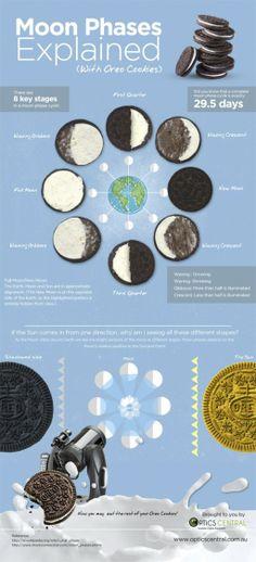 De fases van de maan, uitgelegd met Oreo's - Culy.nl