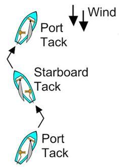 sailing tacking  #lasersailing