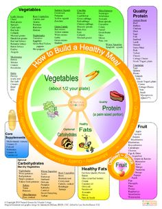 Learn to build a healthy diet using the Meal Wheel