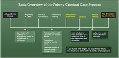 Basic Overview of the Felony Criminal Case Process Criminal Law, Criminal Justice System, Self Help, Templates, Writing, Learning, Life Coaching, Stencils, Studying