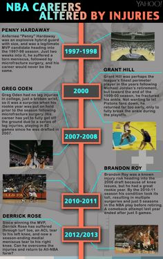 Derrick Rose and other #NBA stars whose careers were altered by injury (#Infographic) | #GIF #sports #basketball #injuries