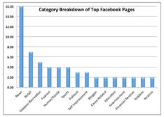 12 Facebook success factors based on real data.