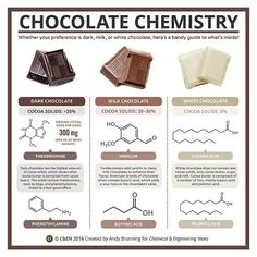 Periodic graphics chocolate chemistry March 14 2016 Issue Vol 94 Issue 11 Chemical Engineering News Chemistry Classroom, Chemistry Notes, Teaching Chemistry, Science Chemistry, Science Facts, Food Science, Organic Chemistry, Physical Science, Science Education