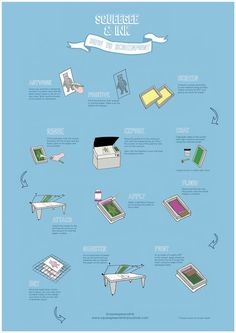 Infographic - How to screenprint your atwork using waterbased screenprinting tutorial squeegee and ink workshop - Screen Printing | Workshop...