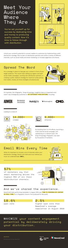 Content Distribution #infographic #contentmarketing Marketing Topics, Marketing Articles, Content Marketing Strategy, Inbound Marketing, Business Marketing, Social Media Marketing, Digital Marketing, Distribution Strategy, Digital Strategy