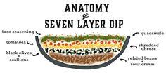 seven layer dip | pa