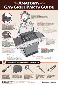 The Anatomy of a Gas Grill Parts Guide. Know your BBQ! Infographic