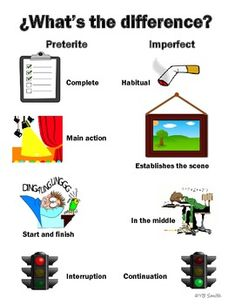 Spanish Preterite and Imperfect Difference PICTURE Notes