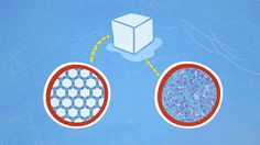 The molecular structure of ice vs water (aka why ice floats).