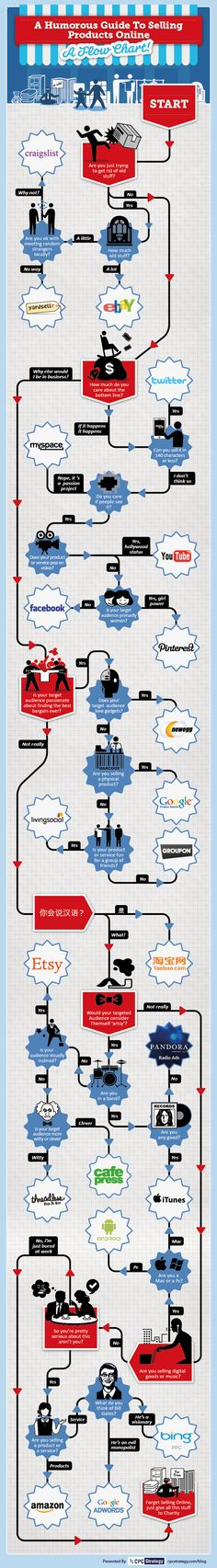 An amusing look at an infographic- sell-products-online-infographic