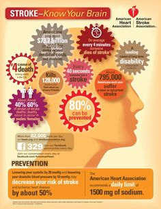 Great graphic! For more information on strokes check out our FREE webinar on stroke prevention! Sign up today: homecareassistance.com/stroke-month