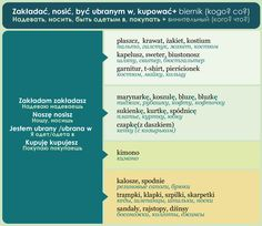 Polish Language, Languages, Poland, Passion, Journaling, Idioms